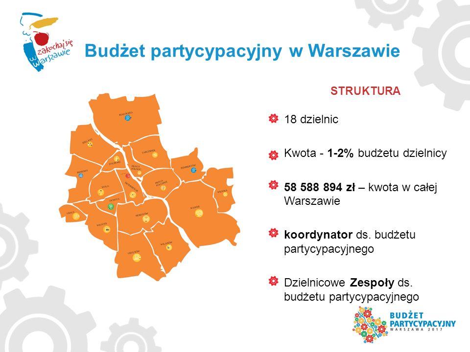 18 dzielnic Kwota - 1-2% budżetu dzielnicy 58 588 894 zł – kwota w całej Warszawie koordynator ds. budżetu partycypacyjnego Dzielnicowe Zespoły ds. bu