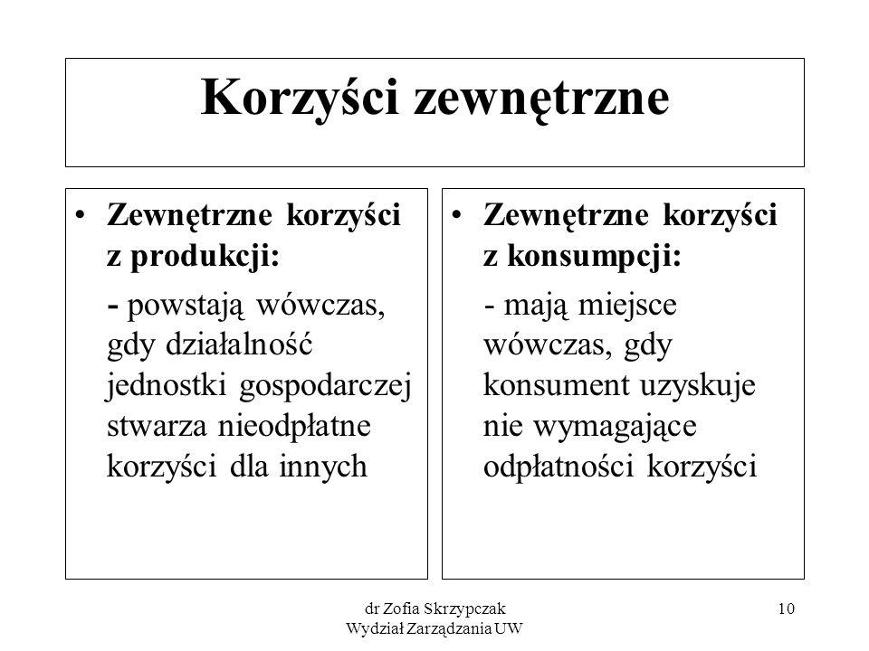 dr Zofia Skrzypczak Wydział Zarządzania UW 10 Korzyści zewnętrzne Zewnętrzne korzyści z produkcji: - powstają wówczas, gdy działalność jednostki gospo