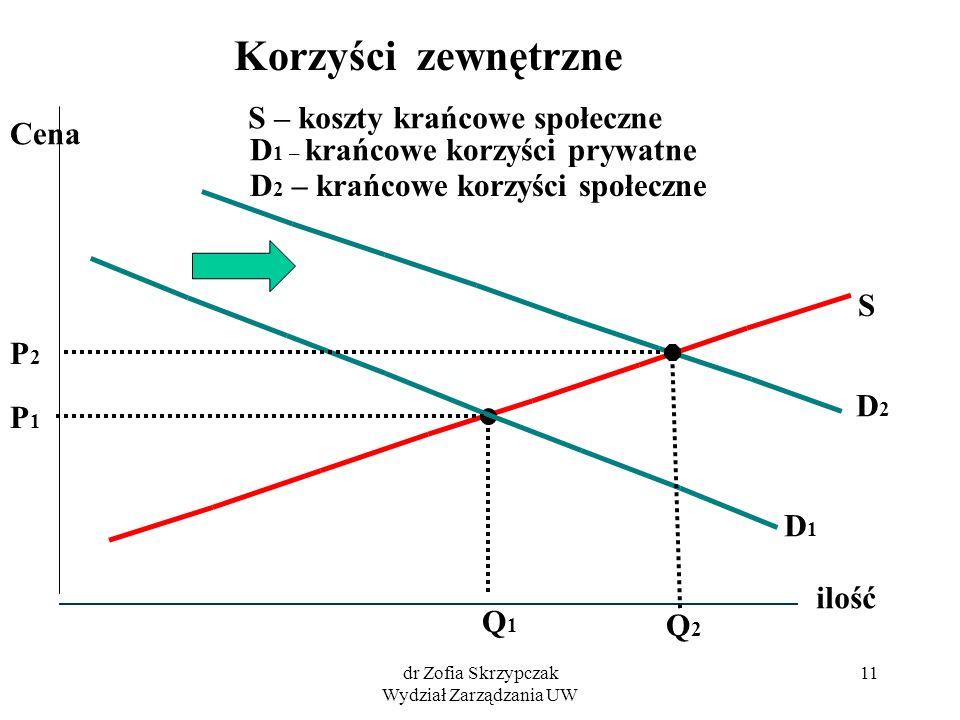 dr Zofia Skrzypczak Wydział Zarządzania UW 11 ilość Cena Q1Q1 P1P1 Korzyści zewnętrzne S D1D1 D2D2 Q2Q2 P2P2 S – koszty krańcowe społeczne D 1 – krańc