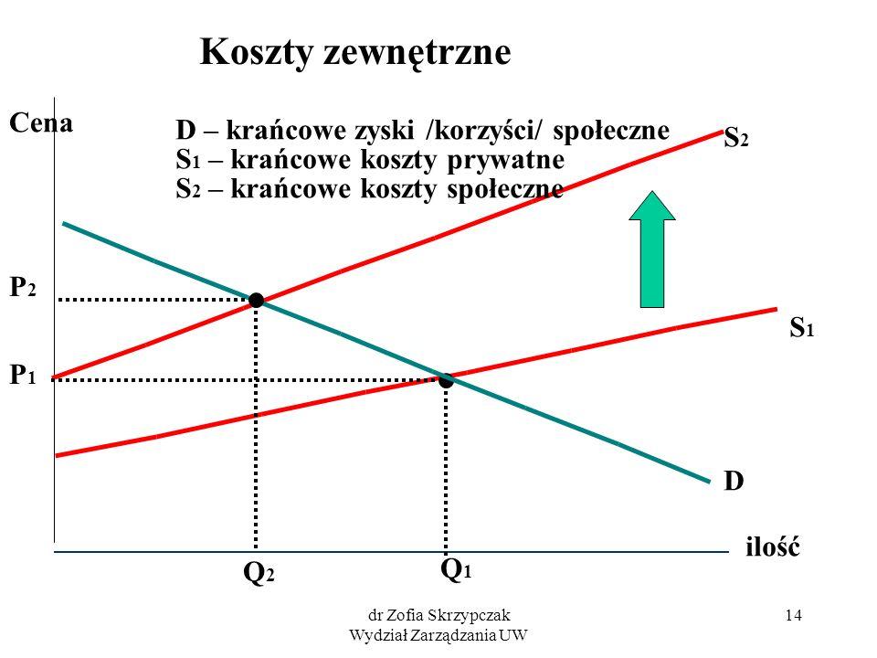 dr Zofia Skrzypczak Wydział Zarządzania UW 14 ilość Cena S1S1 S2S2 D Q1Q1 P1P1 Q2Q2 P2P2 Koszty zewnętrzne D – krańcowe zyski /korzyści/ społeczne S 1
