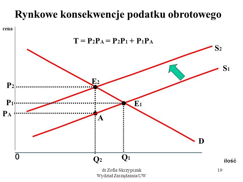 dr Zofia Skrzypczak Wydział Zarządzania UW 19 ilość 0 cena S1S1 S2S2 D E1E1 E2E2 Q1Q1 P1P1 Q2Q2 P2P2 A PAPA T = P 2 P A = P 2 P 1 + P 1 P A Rynkowe ko