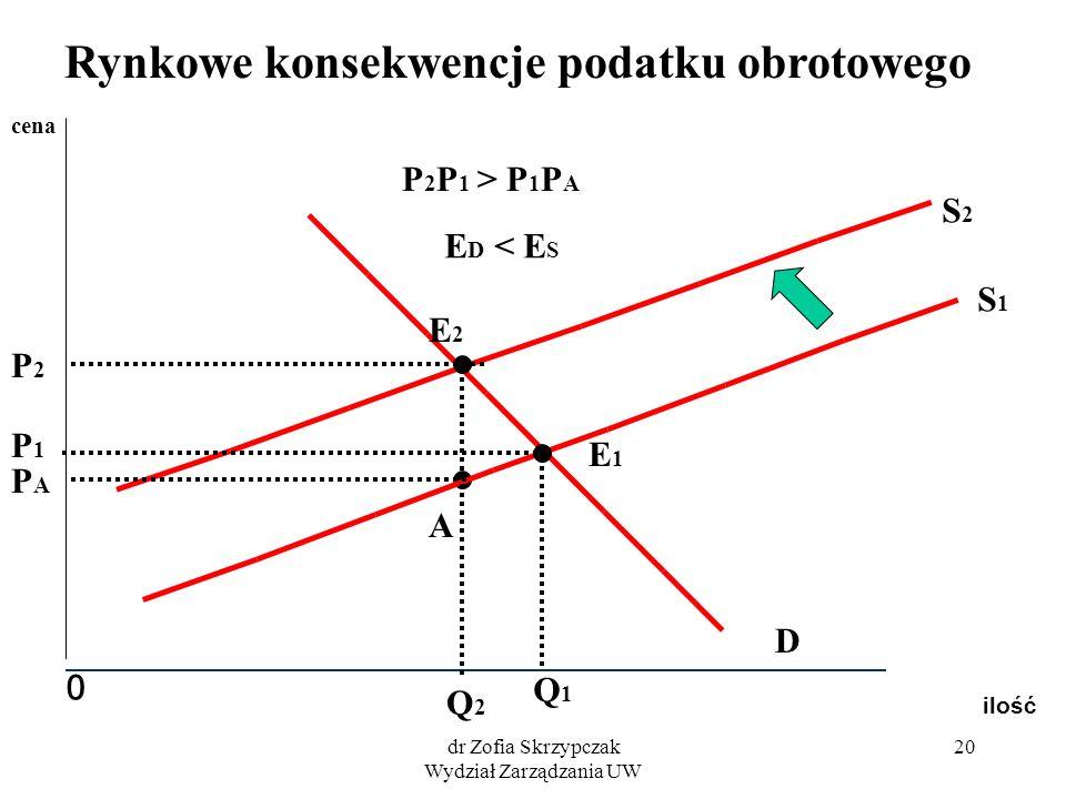 dr Zofia Skrzypczak Wydział Zarządzania UW 20 ilość 0 cena S1S1 S2S2 D E1E1 E2E2 Q1Q1 P1P1 Q2Q2 P2P2 A PAPA P 2 P 1 > P 1 P A E D < E S Rynkowe konsek
