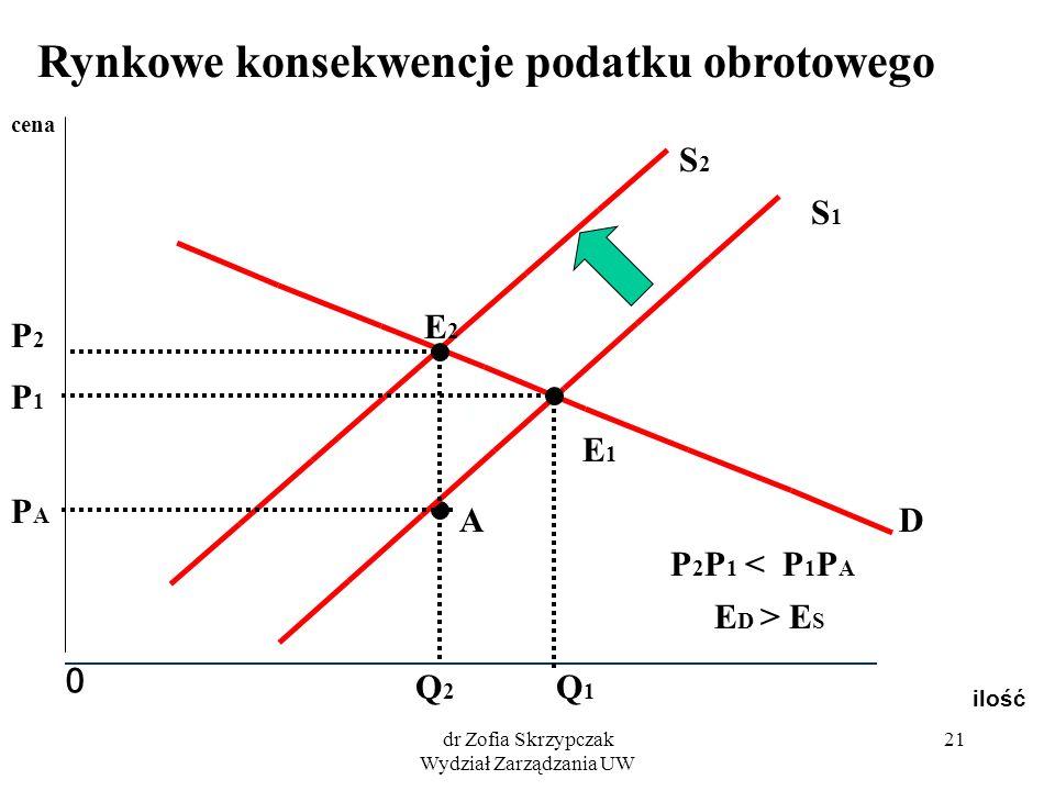 dr Zofia Skrzypczak Wydział Zarządzania UW 21 ilość 0 cena S1S1 S2S2 D E1E1 E2E2 Q1Q1 P1P1 Q2Q2 P2P2 A PAPA P 2 P 1 < P 1 P A E D > E S Rynkowe konsek