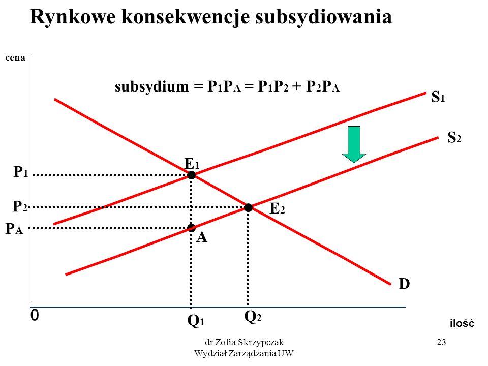 dr Zofia Skrzypczak Wydział Zarządzania UW 23 ilość 0 cena S2S2 S1S1 D E2E2 E1E1 Q2Q2 P2P2 Q1Q1 P1P1 A PAPA subsydium = P 1 P A = P 1 P 2 + P 2 P A Ry