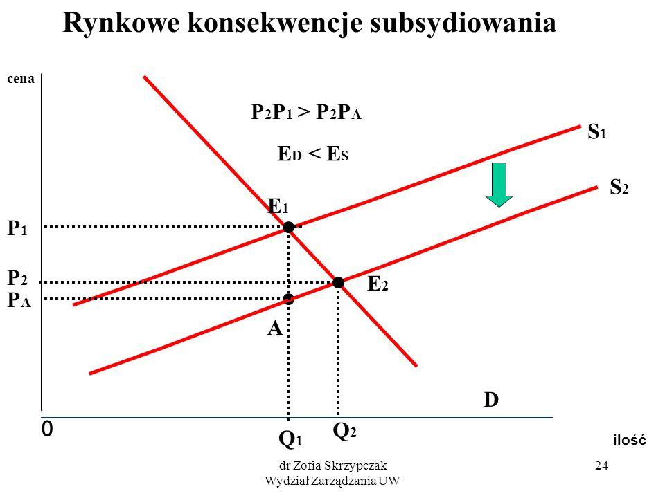 dr Zofia Skrzypczak Wydział Zarządzania UW 24 ilość 0 cena S2S2 S1S1 D E2E2 E1E1 Q2Q2 P2P2 Q1Q1 P1P1 A PAPA P 2 P 1 > P 2 P A E D < E S Rynkowe konsek