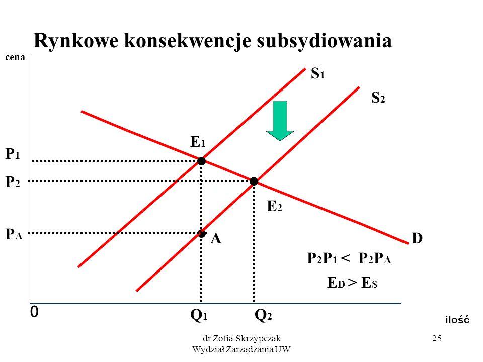 dr Zofia Skrzypczak Wydział Zarządzania UW 25 ilość 0 cena S2S2 S1S1 D E2E2 E1E1 Q2Q2 P2P2 Q1Q1 P1P1 A PAPA P 2 P 1 < P 2 P A E D > E S Rynkowe konsek