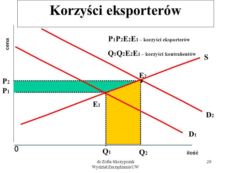 dr Zofia Skrzypczak Wydział Zarządzania UW 29 Korzyści eksporterów ilość cena 0 S P1P1 Q1Q1 D1D1 E1E1 D2D2 E2E2 P2P2 Q2Q2 P 1 P 2 E 2 E 1 – korzyści e