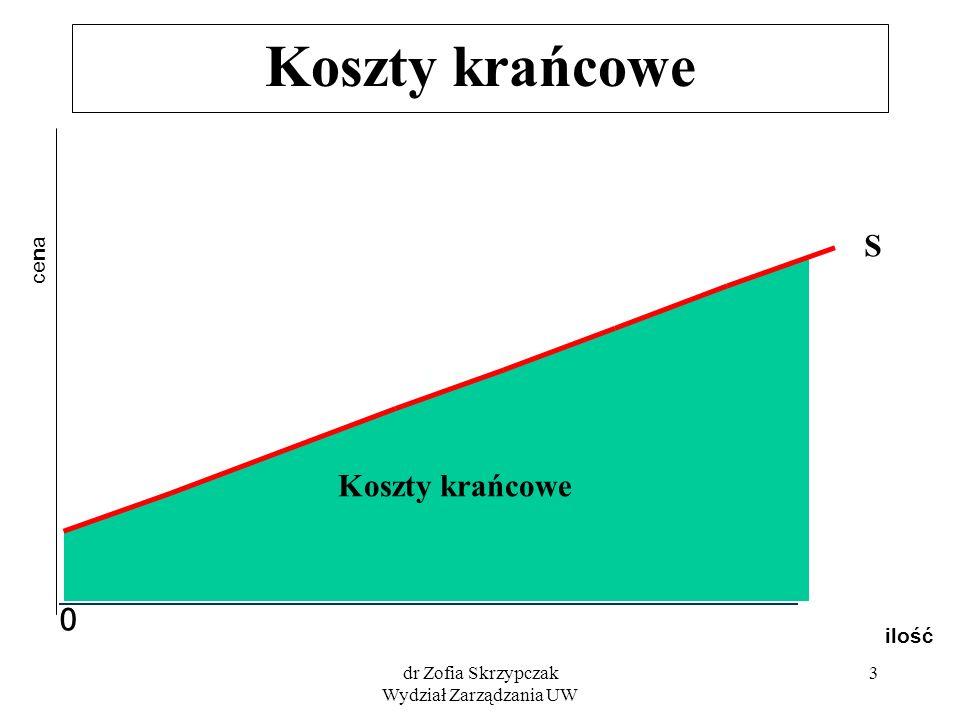 dr Zofia Skrzypczak Wydział Zarządzania UW 3 Koszty krańcowe ilość cena 0 S Koszty krańcowe