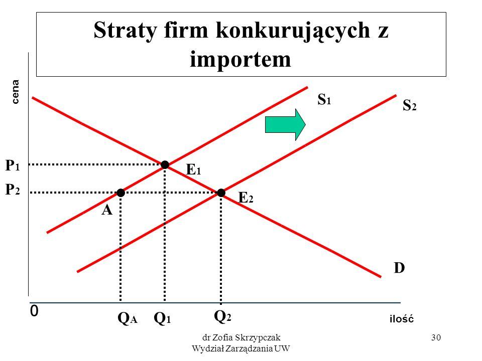 dr Zofia Skrzypczak Wydział Zarządzania UW 30 Straty firm konkurujących z importem ilość cena 0 D S2S2 P2P2 Q2Q2 E2E2 S1S1 E1E1 P1P1 Q1Q1 A QAQA