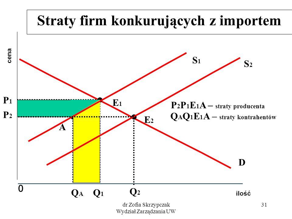 dr Zofia Skrzypczak Wydział Zarządzania UW 31 Straty firm konkurujących z importem ilość cena 0 D S2S2 P2P2 Q2Q2 E2E2 S1S1 E1E1 P1P1 Q1Q1 A QAQA P 2 P