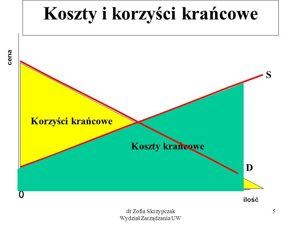dr Zofia Skrzypczak Wydział Zarządzania UW 6 Koszty i korzyści krańcowe ilość cena 0 D Korzyści krańcowe Koszty krańcowe S P0P0 Q0Q0