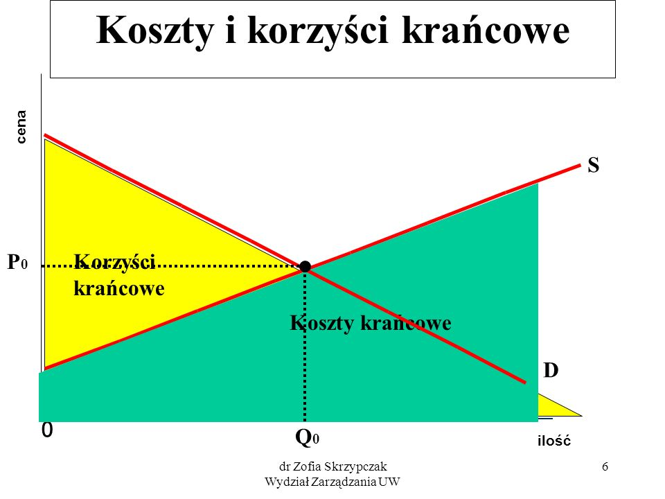 dr Zofia Skrzypczak Wydział Zarządzania UW 7 Koszty i korzyści krańcowe ilość cena 0 D Nadwyżka korzyści krańcowych S P0P0 Q0Q0