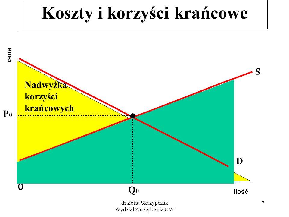 dr Zofia Skrzypczak Wydział Zarządzania UW 28 Korzyści eksporterów ilość cena 0 S P1P1 Q1Q1 D1D1 E1E1 D2D2 E2E2 P2P2 Q2Q2