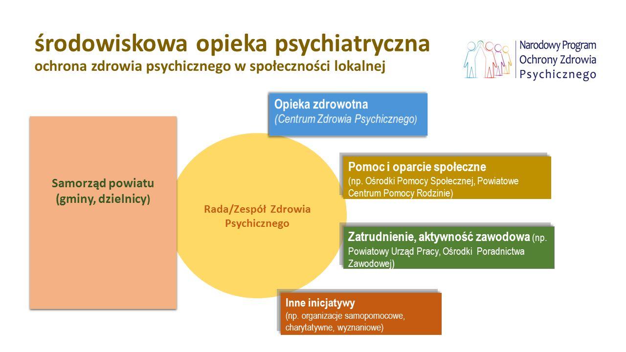 Rada/Zespół Zdrowia Psychicznego środowiskowa opieka psychiatryczna ochrona zdrowia psychicznego w społeczności lokalnej Samorząd powiatu (gminy, dzie