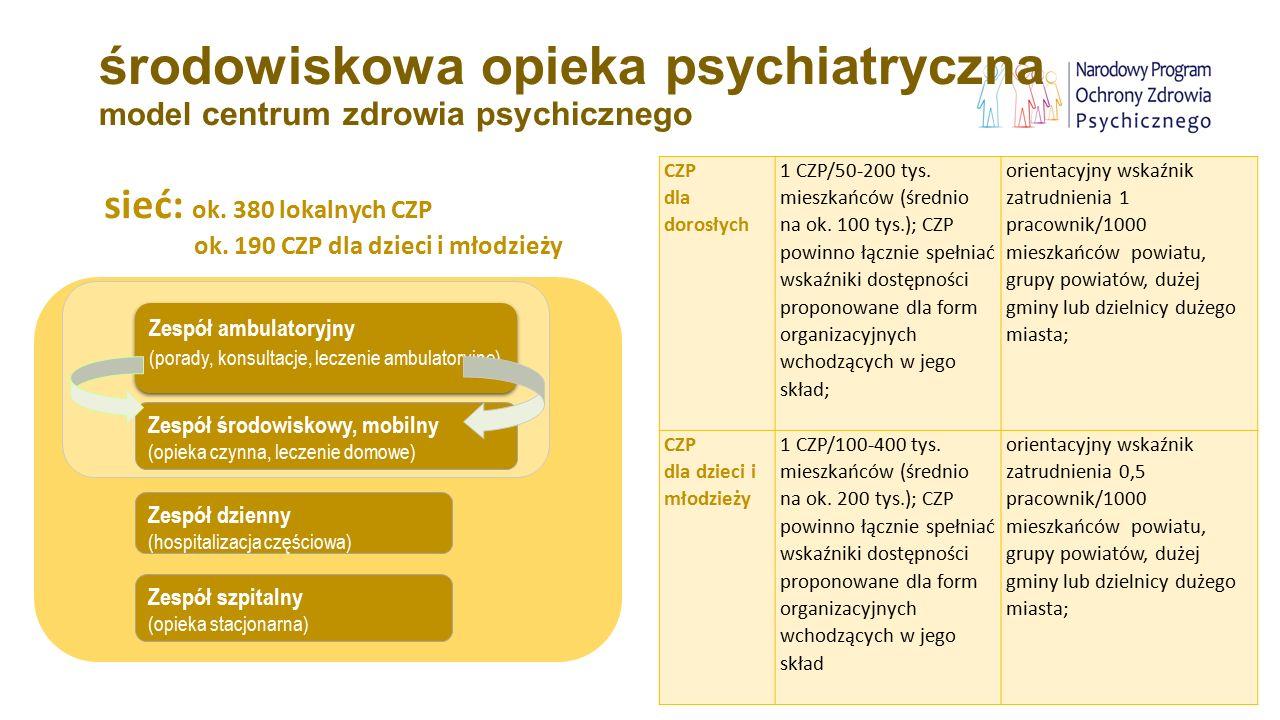 środowiskowa opieka psychiatryczna model centrum zdrowia psychicznego Zespół ambulatoryjny (porady, konsultacje, leczenie ambulatoryjne) Zespół ambula