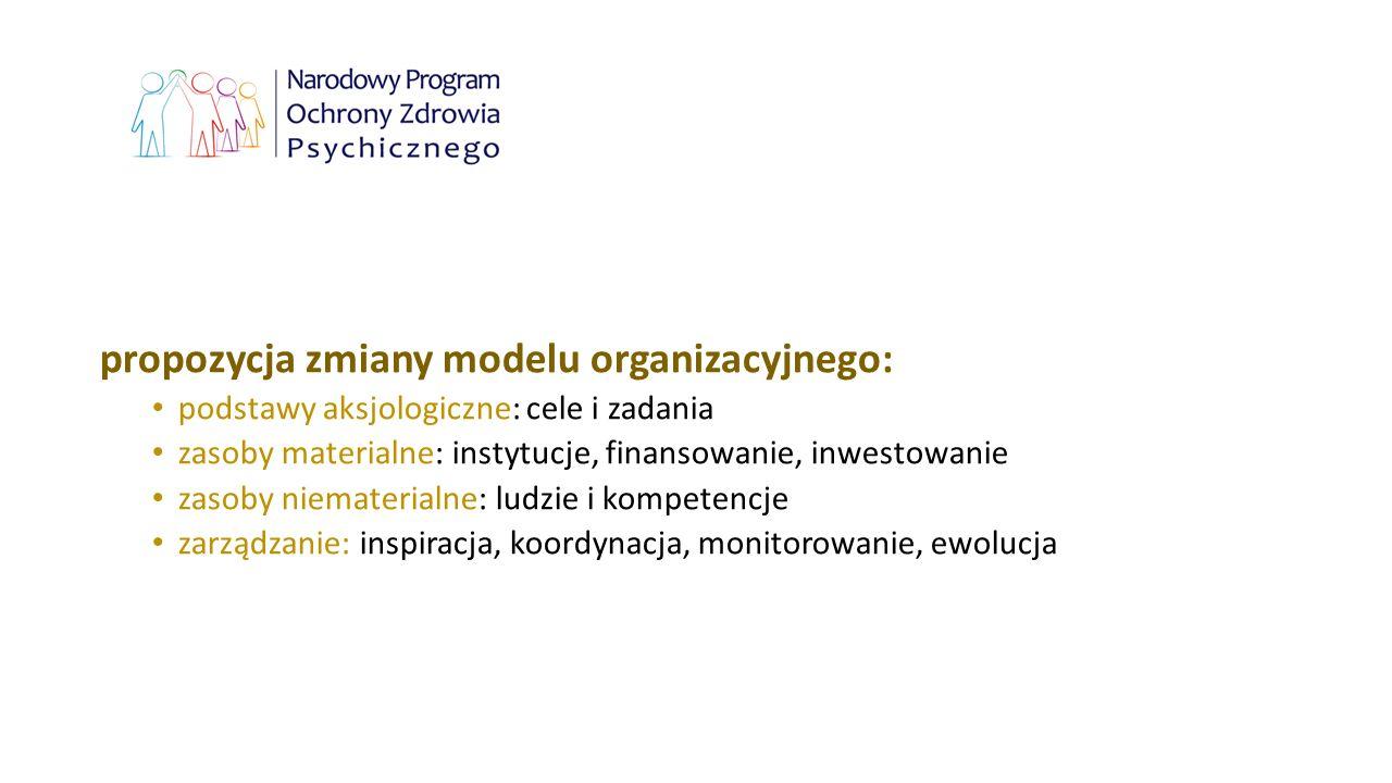 propozycja zmiany modelu organizacyjnego: podstawy aksjologiczne: cele i zadania zasoby materialne: instytucje, finansowanie, inwestowanie zasoby niem