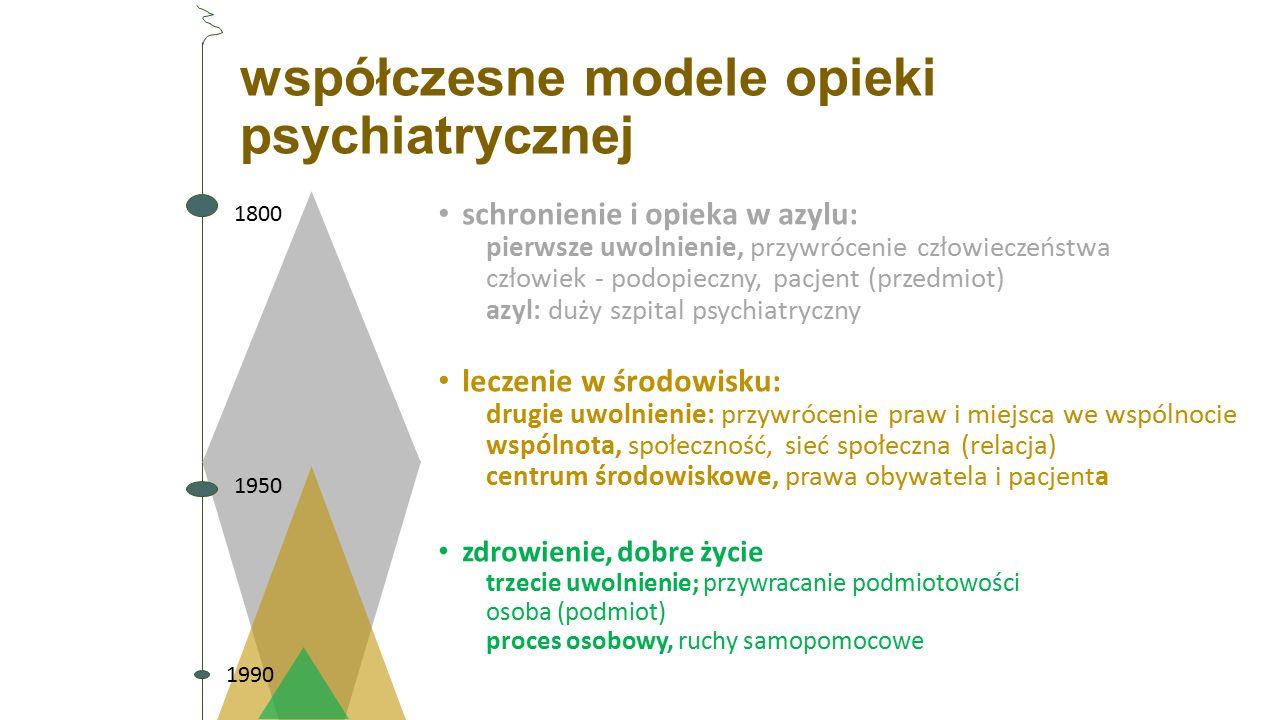 współczesne modele opieki psychiatrycznej schronienie i opieka w azylu: pierwsze uwolnienie, przywrócenie człowieczeństwa człowiek - podopieczny, pacj