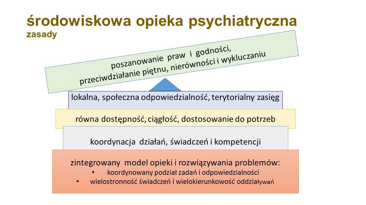 środowiskowa opieka psychiatryczna zasady lokalna, społeczna odpowiedzialność, terytorialny zasięg równa dostępność, ciągłość, dostosowanie do potrzeb