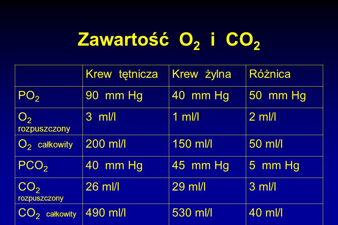 Zawartość O 2 i CO 2 Krew tętniczaKrew żylnaRóżnica PO 2 90 mm Hg40 mm Hg50 mm Hg O 2 rozpuszczony 3 ml/l1 ml/l2 ml/l O 2 całkowity 200 ml/l150 ml/l50