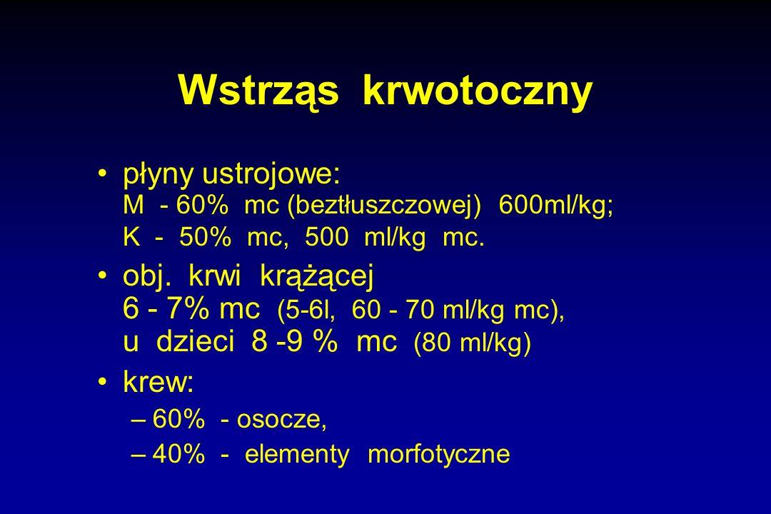 Wstrząs krwotoczny płyny ustrojowe: M - 60% mc (beztłuszczowej) 600ml/kg; K - 50% mc, 500 ml/kg mc. obj. krwi krążącej 6 - 7% mc (5-6l, 60 - 70 ml/kg