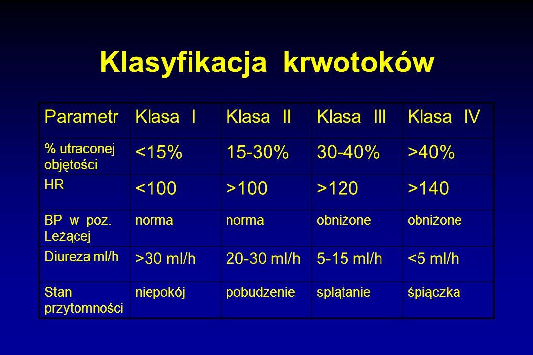 Klasyfikacja krwotoków ParametrKlasa IKlasa IIKlasa IIIKlasa IV % utraconej objętości <15%15-30%30-40%>40% HR <100>100>120>140 BP w poz. Leżącej norma