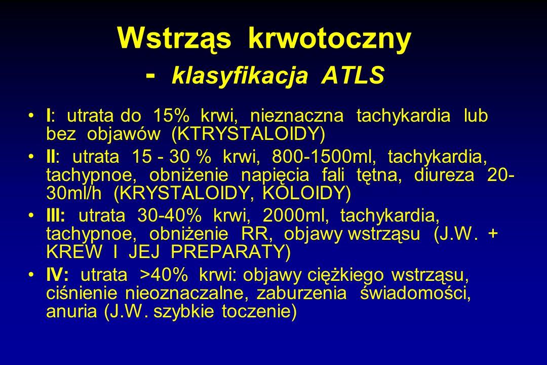 Wstrząs krwotoczny - klasyfikacja ATLS I: utrata do 15% krwi, nieznaczna tachykardia lub bez objawów (KTRYSTALOIDY) II: utrata 15 - 30 % krwi, 800-150