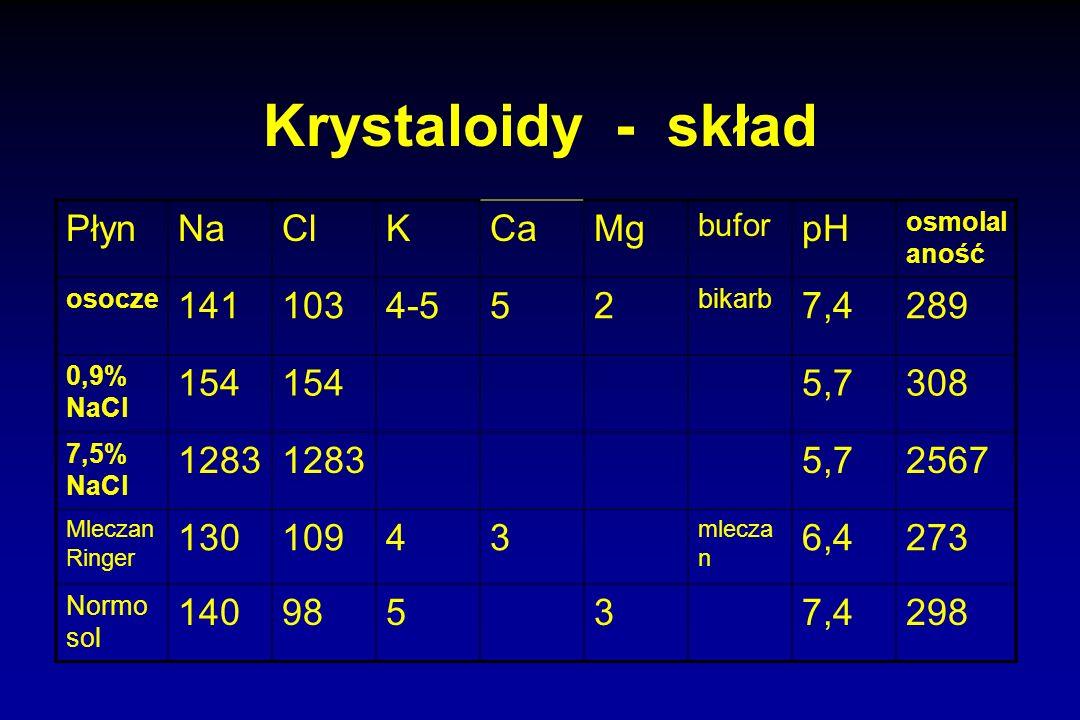Krystaloidy - skład PłynNaClKCaMg bufor pH osmolal aność osocze 1411034-552 bikarb 7,4289 0,9% NaCl 154 5,7308 7,5% NaCl 1283 5,72567 Mleczan Ringer 1