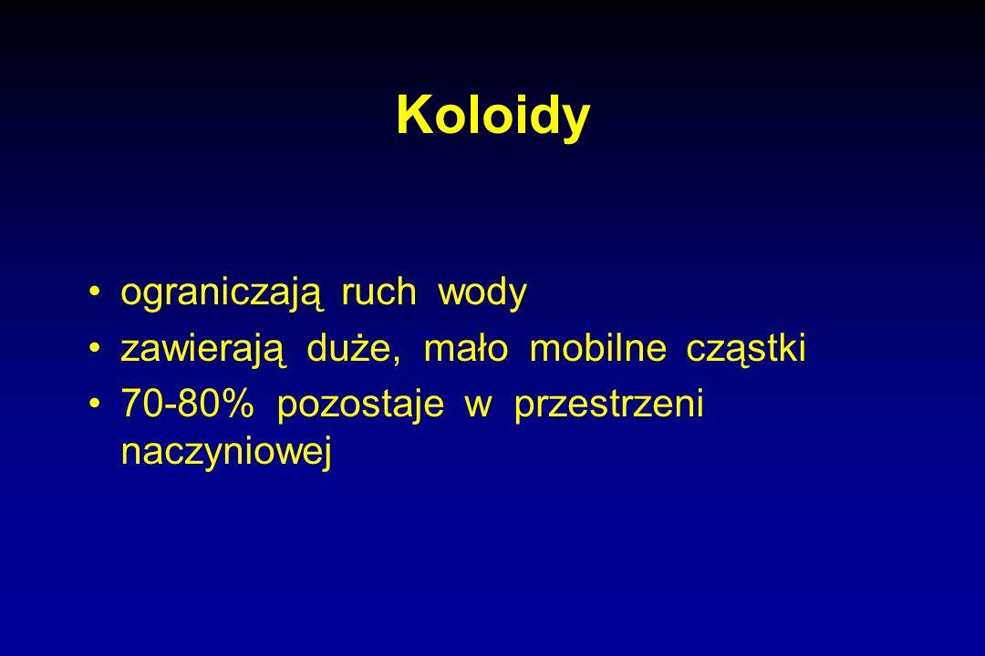Koloidy ograniczają ruch wody zawierają duże, mało mobilne cząstki 70-80% pozostaje w przestrzeni naczyniowej