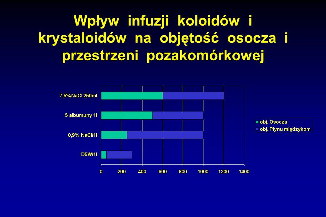 Wpływ infuzji koloidów i krystaloidów na objętość osocza i przestrzeni pozakomórkowej