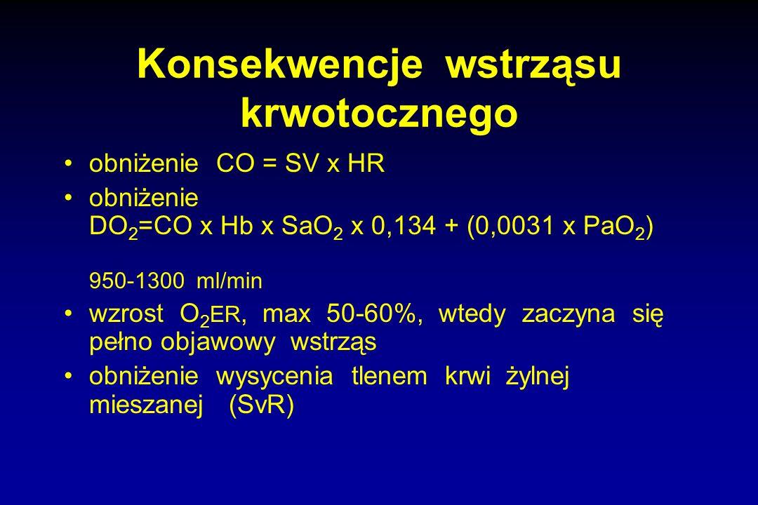 Konsekwencje wstrząsu krwotocznego obniżenie CO = SV x HR obniżenie DO 2 =CO x Hb x SaO 2 x 0,134 + (0,0031 x PaO 2 ) 950-1300 ml/min wzrost O 2 ER, m