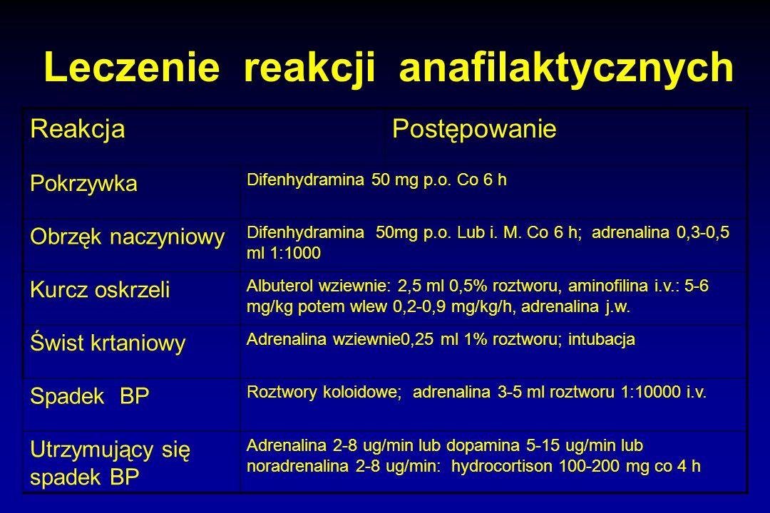Leczenie reakcji anafilaktycznych ReakcjaPostępowanie Pokrzywka Difenhydramina 50 mg p.o. Co 6 h Obrzęk naczyniowy Difenhydramina 50mg p.o. Lub i. M.