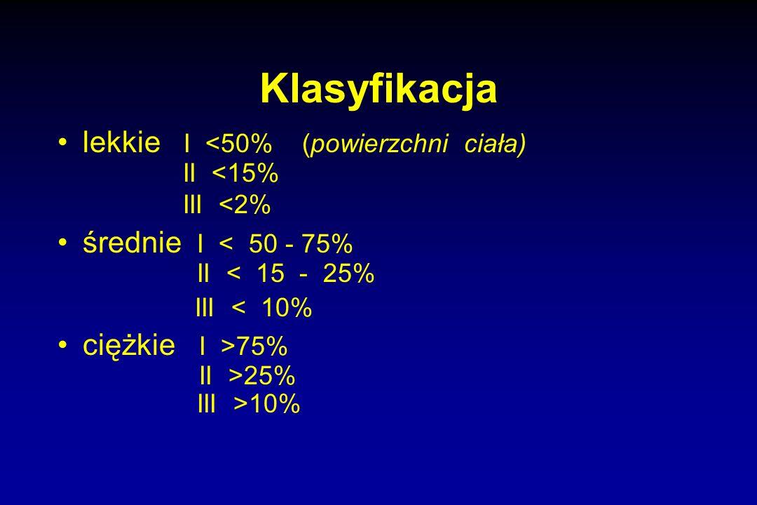 Klasyfikacja lekkie I <50% (powierzchni ciała) II <15% III <2% średnie I < 50 - 75% II < 15 - 25% III < 10% ciężkie I >75% II >25% III >10%