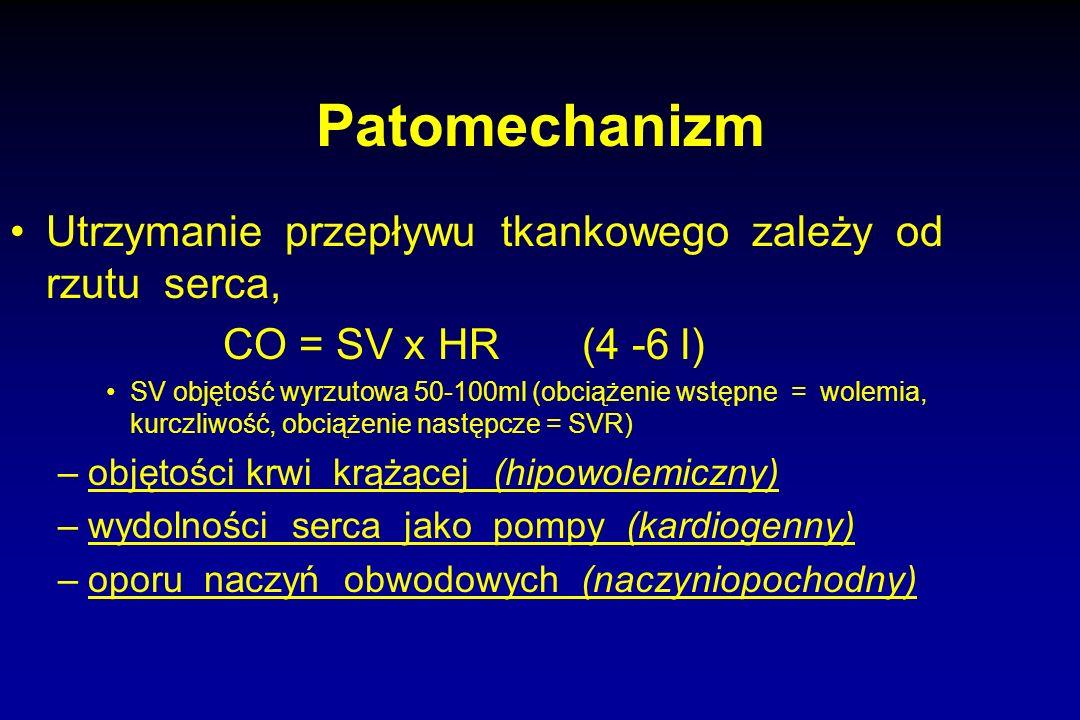 Patomechanizm Utrzymanie przepływu tkankowego zależy od rzutu serca, CO = SV x HR (4 -6 l) SV objętość wyrzutowa 50-100ml (obciążenie wstępne = wolemi