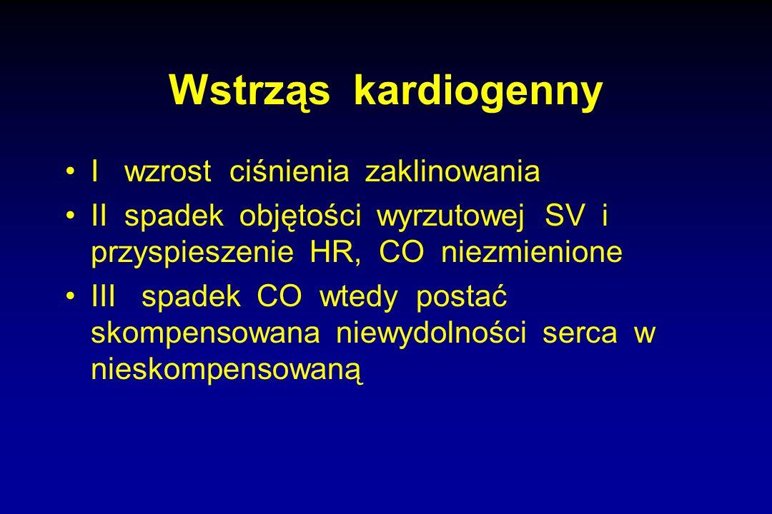Wstrząs kardiogenny I wzrost ciśnienia zaklinowania II spadek objętości wyrzutowej SV i przyspieszenie HR, CO niezmienione III spadek CO wtedy postać