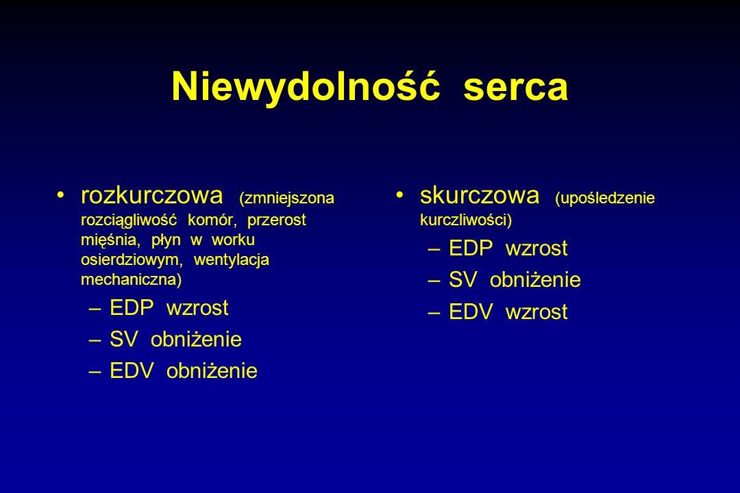 Niewydolność serca rozkurczowa (zmniejszona rozciągliwość komór, przerost mięśnia, płyn w worku osierdziowym, wentylacja mechaniczna) –EDP wzrost –SV
