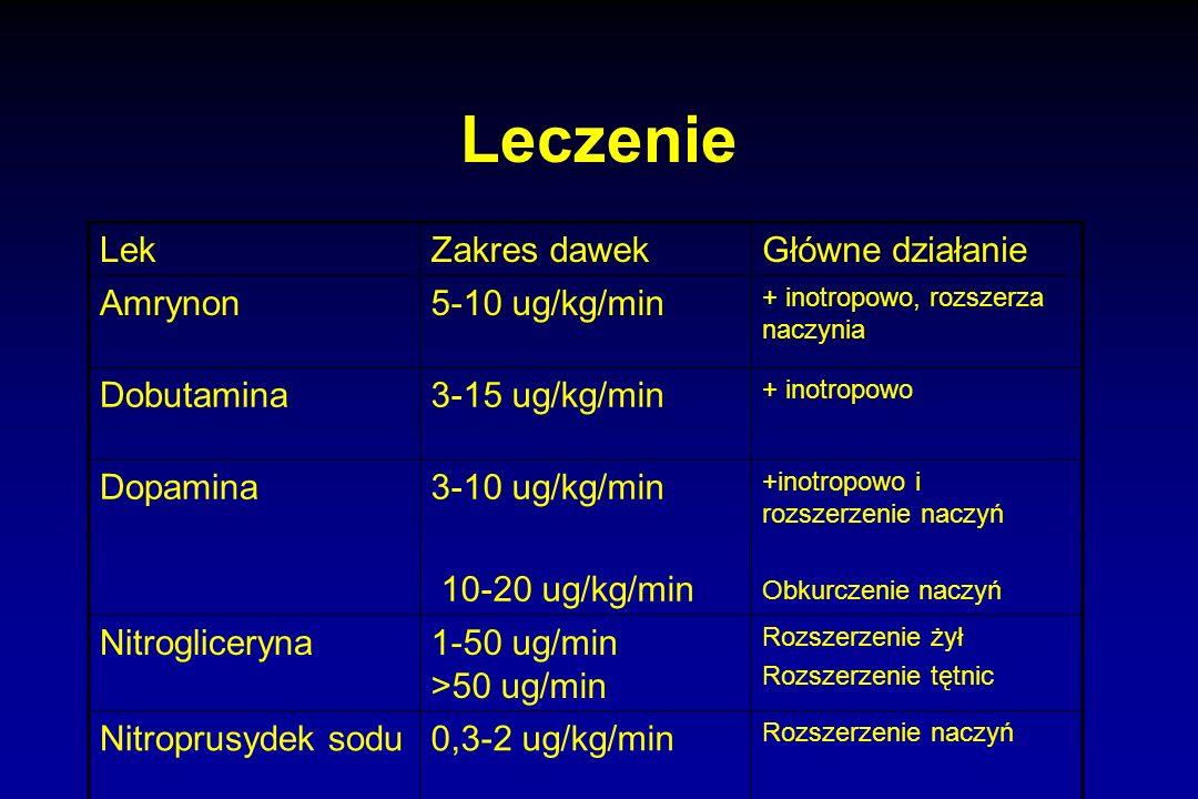 Leczenie LekZakres dawekGłówne działanie Amrynon5-10 ug/kg/min + inotropowo, rozszerza naczynia Dobutamina3-15 ug/kg/min + inotropowo Dopamina3-10 ug/