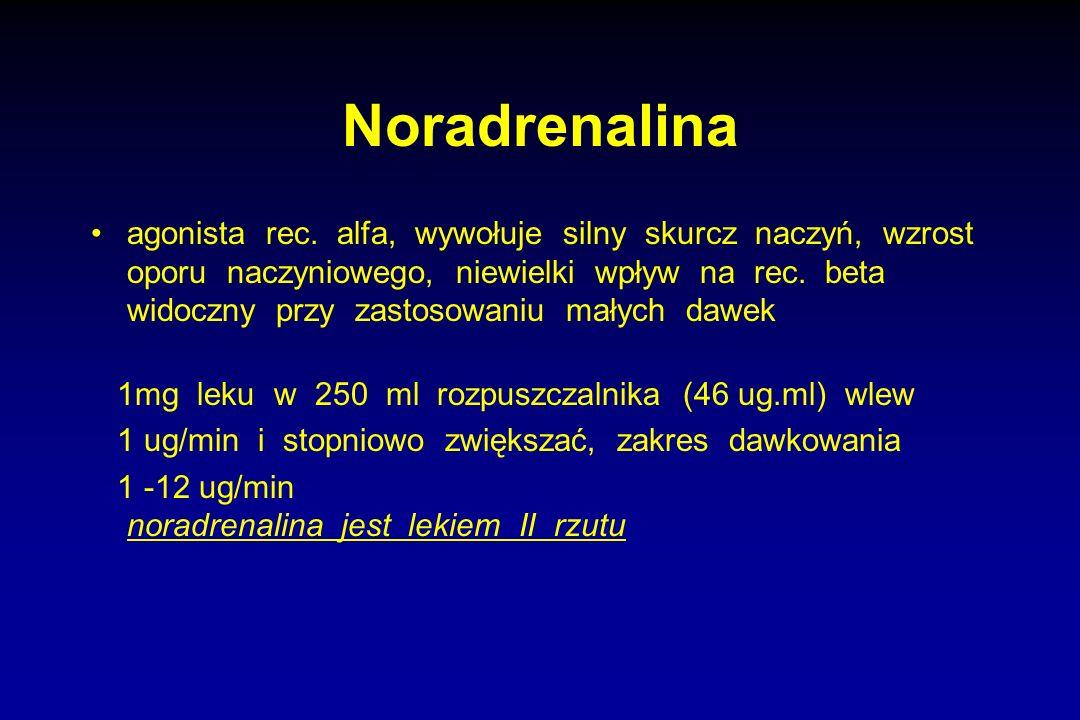 Noradrenalina agonista rec. alfa, wywołuje silny skurcz naczyń, wzrost oporu naczyniowego, niewielki wpływ na rec. beta widoczny przy zastosowaniu mał