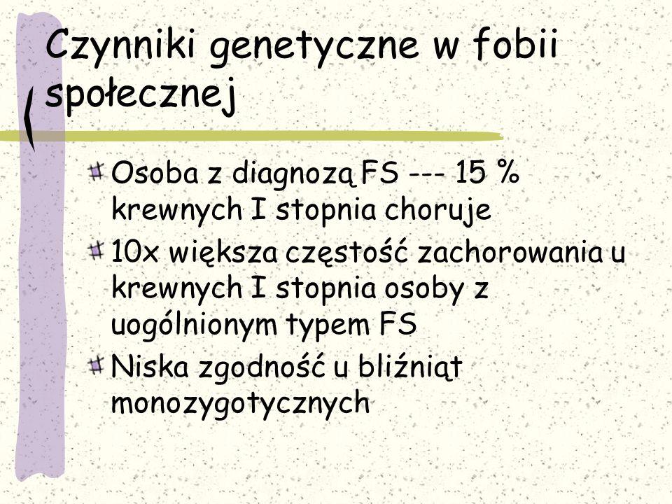 Czynniki genetyczne w fobii społecznej Osoba z diagnozą FS --- 15 % krewnych I stopnia choruje 10x większa częstość zachorowania u krewnych I stopnia osoby z uogólnionym typem FS Niska zgodność u bliźniąt monozygotycznych