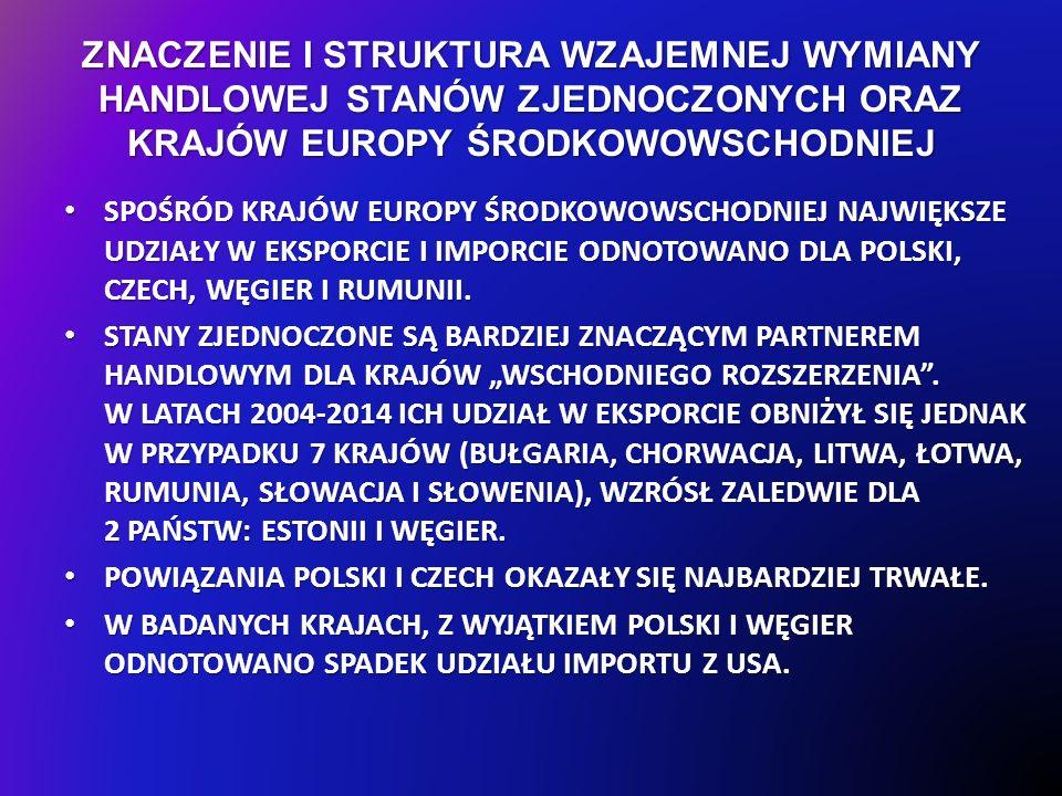ZNACZENIE I STRUKTURA WZAJEMNEJ WYMIANY HANDLOWEJ STANÓW ZJEDNOCZONYCH ORAZ KRAJÓW EUROPY ŚRODKOWOWSCHODNIEJ SPOŚRÓD KRAJÓW EUROPY ŚRODKOWOWSCHODNIEJ NAJWIĘKSZE UDZIAŁY W EKSPORCIE I IMPORCIE ODNOTOWANO DLA POLSKI, CZECH, WĘGIER I RUMUNII.