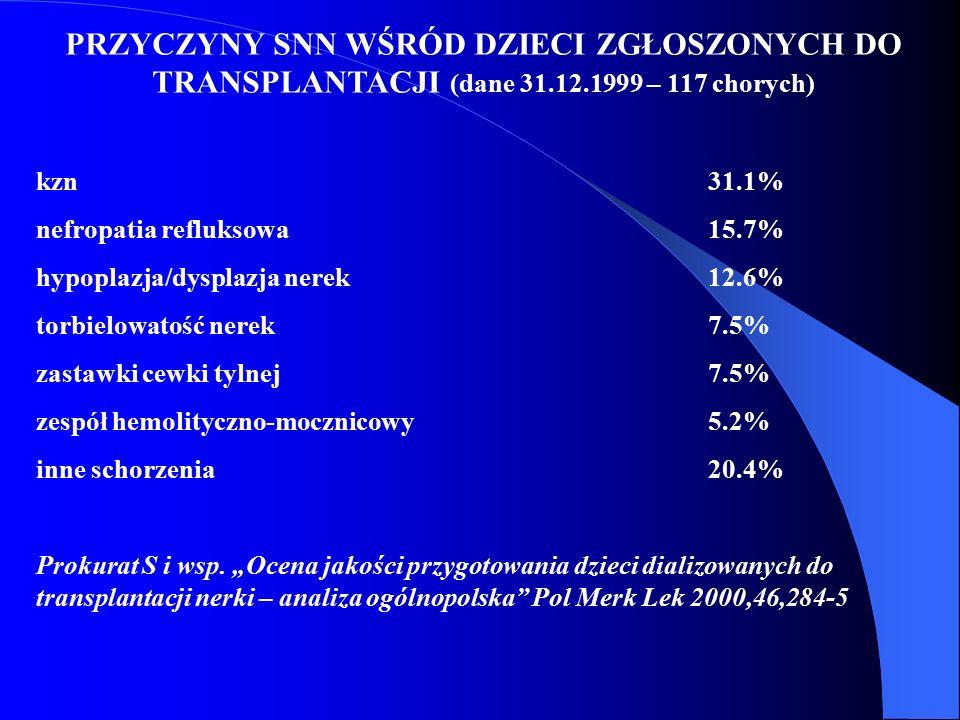 PRZYCZYNY SNN WŚRÓD DZIECI ZGŁOSZONYCH DO TRANSPLANTACJI (dane 31.12.1999 – 117 chorych) kzn31.1% nefropatia refluksowa15.7% hypoplazja/dysplazja nere