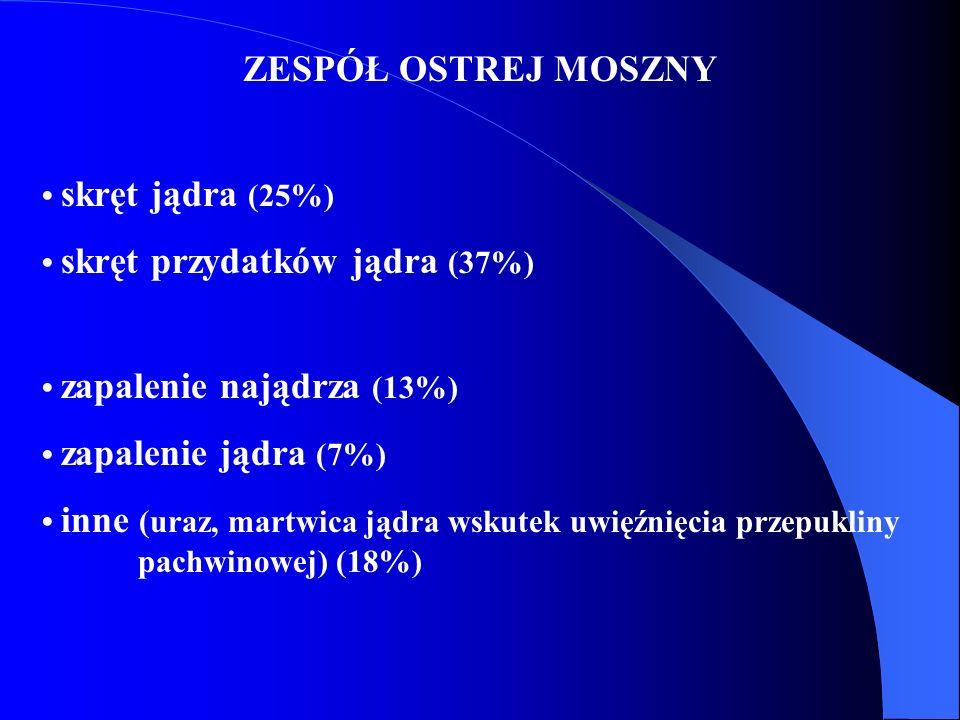 ZESPÓŁ OSTREJ MOSZNY skręt jądra (25%) skręt przydatków jądra (37%) zapalenie najądrza (13%) zapalenie jądra (7%) inne (uraz, martwica jądra wskutek u