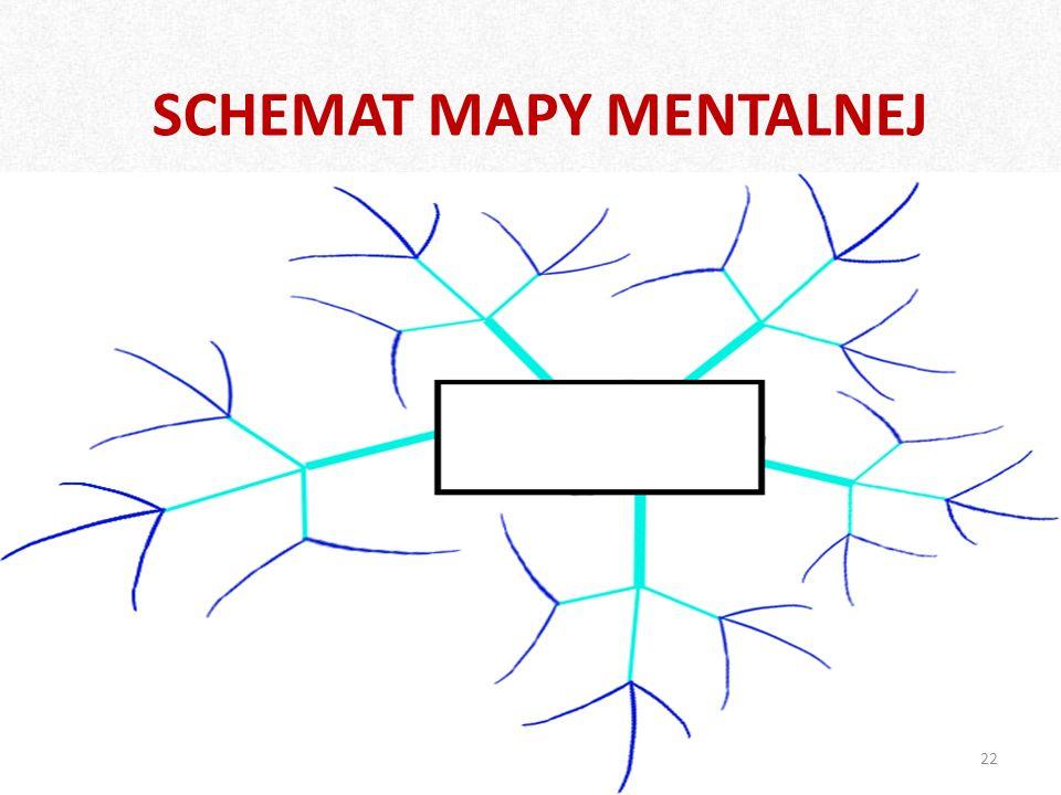 SCHEMAT MAPY MENTALNEJ 22