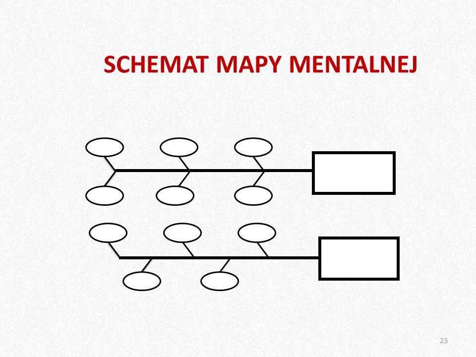 SCHEMAT MAPY MENTALNEJ 23