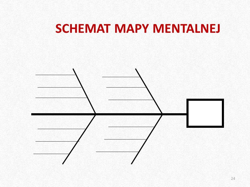 SCHEMAT MAPY MENTALNEJ 24