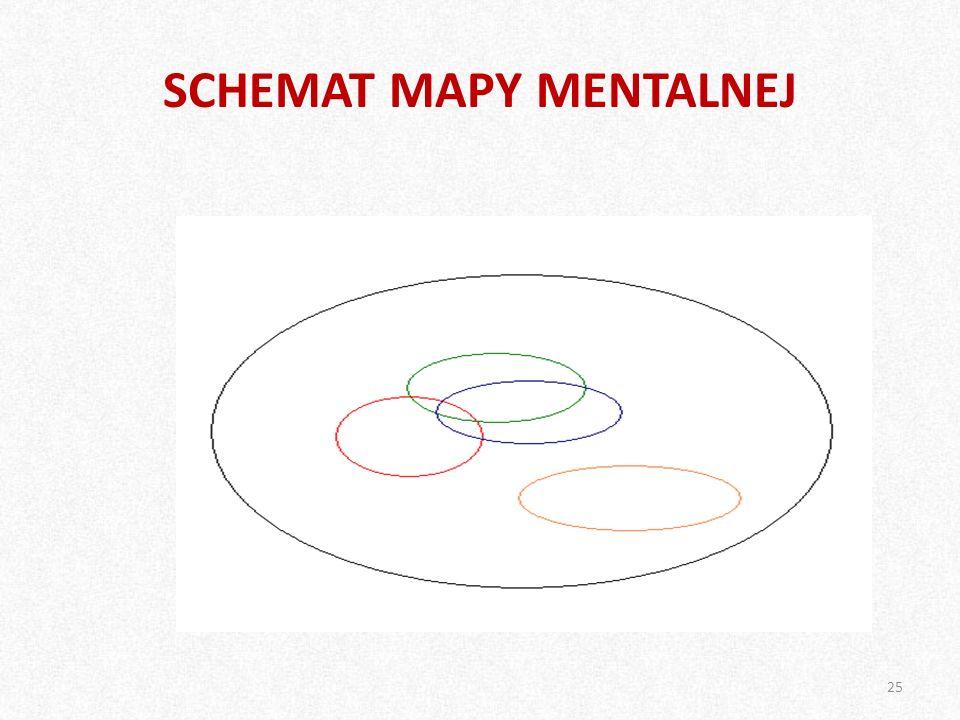 SCHEMAT MAPY MENTALNEJ 25