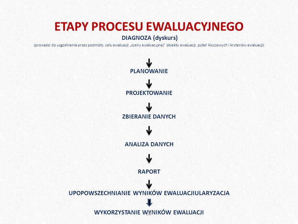 """ETAPY PROCESU EWALUACYJNEGO DIAGNOZA (dyskurs) (prowadzi do uzgodnienia przez podmioty celu ewaluacji """"sceny ewaluacyjnej"""" obiektu ewaluacji, pytań kl"""