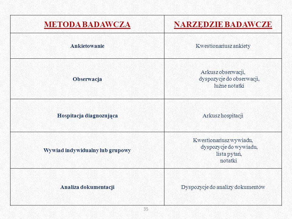 35 METODA BADAWCZANARZĘDZIE BADAWCZE AnkietowanieKwestionariusz ankiety Obserwacja Arkusz obserwacji, dyspozycje do obserwacji, luźne notatki Hospitac