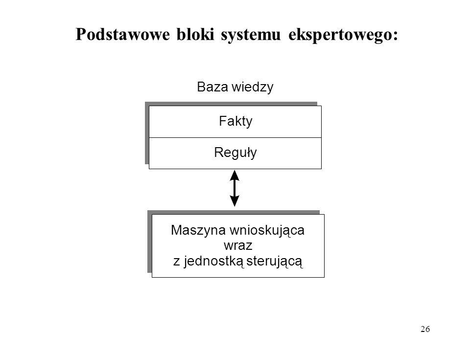 26 Podstawowe bloki systemu ekspertowego: Fakty Reguły Baza wiedzy Maszyna wnioskująca wraz z jednostką sterującą