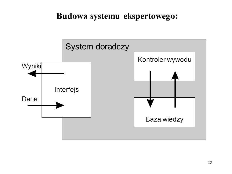 28 Budowa systemu ekspertowego: System doradczy Kontroler wywodu Baza wiedzy Interfejs Wyniki Dane