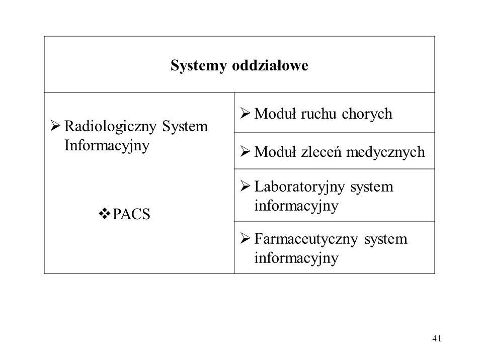 41 Systemy oddziałowe  Radiologiczny System Informacyjny  Moduł ruchu chorych  Moduł zleceń medycznych  Laboratoryjny system informacyjny  Farmaceutyczny system informacyjny  PACS